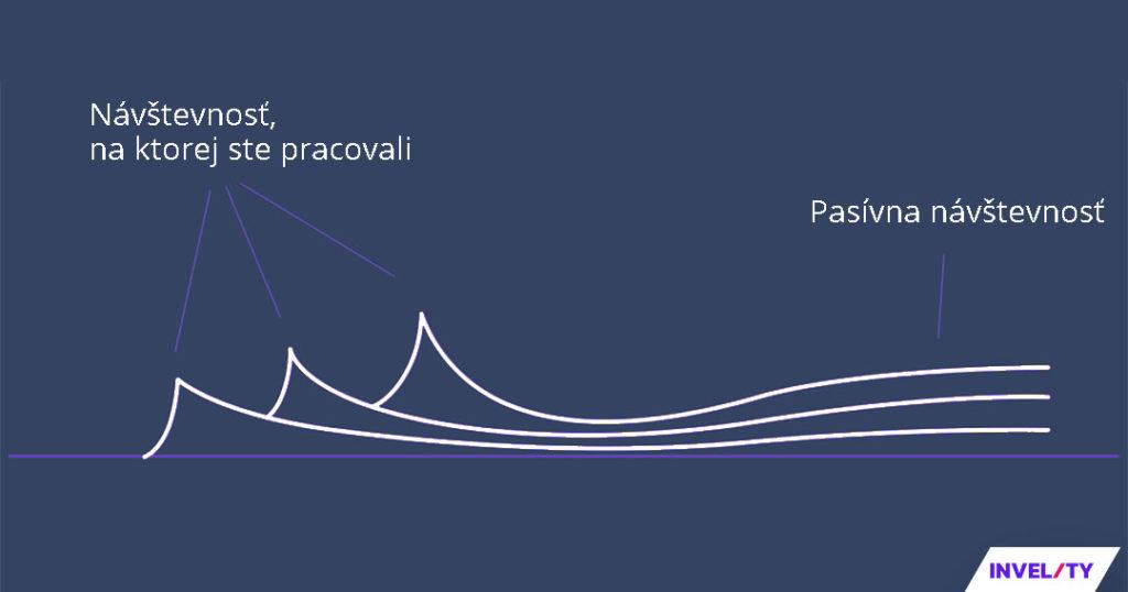 graf pasívna návštevnosť seo