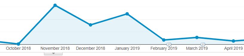analytics dáta pokles návštevnosti
