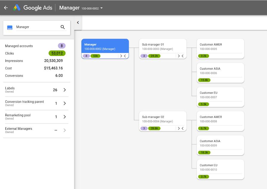 Nová štruktúra účtov od Google