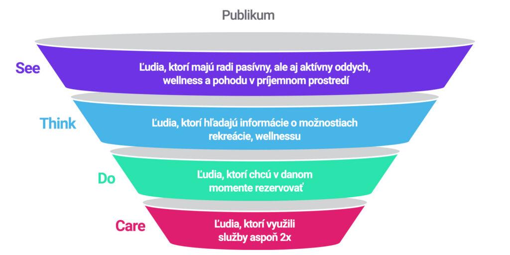 Graficky znázornený príklad marketingového modelu see think do care