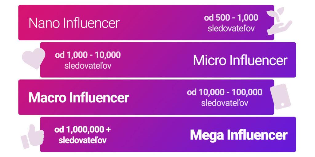 influencer marketing a rozdelenie podľa počtu sledovateľov